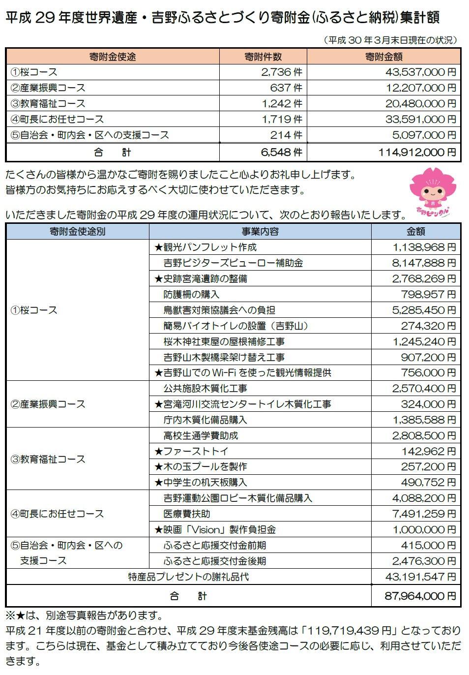 平成29年度寄附金活用報告1.jpg